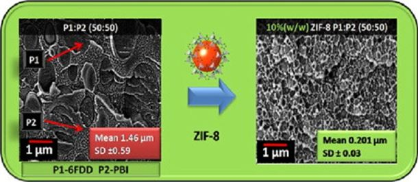Stabilization of immiscible polymer blends using structure directing metal organic frameworks (MOFs)