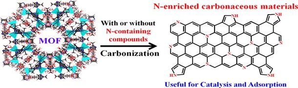 MOF-derived carbonaceous materials enriched with nitrogen: Preparation and applications in adsorption and catalysis