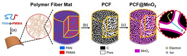 This figure shows the synthesis of porous carbon fibers and the loading of manganese oxide onto the fibers. (a) A diblock copolymer of polyacrylonitrile-block-polymethyl methacrylate (PAN-b-PMMA) is spun into a polymer fiber mat. In the magnified view, the block copolymer microphase separates into a bicontinuous network structure. (b) After pyrolysis, the block copolymer fibers are converted to porous carbon fibers (black) with continuous and uniform mesopores (white channels), which allow high loadings of transition metal oxides. (c) The porous carbon fibers are loaded with manganese oxide. In the magnified view, the continuous carbon fiber matrix and partially filled mesopores provide effective expressways for electron conduction and ion diffusion. Image: Virginia Tech.