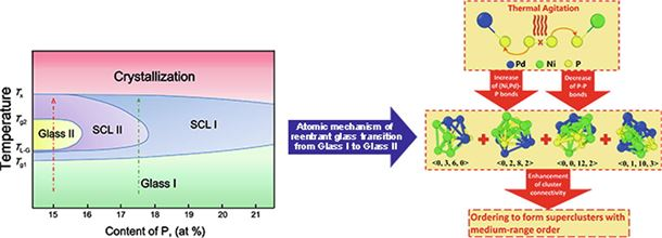 Reentrant glass transition leading to ultrastable metallic glass