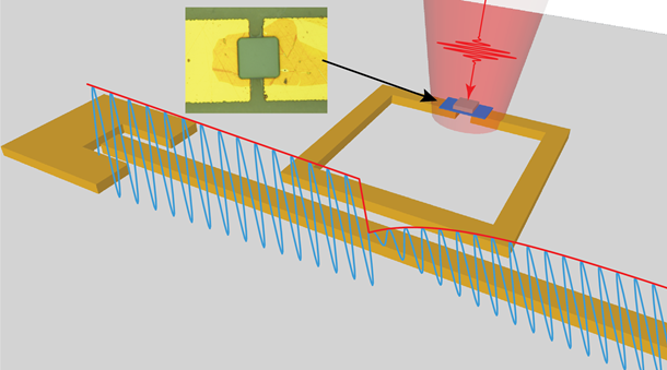 A schematic of the microwave circuit with the microwave signal (the blue waveform) travelling along the bus line of the circuit, and being modulated by the infrared pulse (red) incident upon the infrared pixel. The inset shows a micrograph of the pixel sitting on the gap of the microwave resonator.