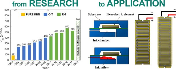 Technology transfer of lead-free (K, Na)NbO3-based piezoelectric ceramics