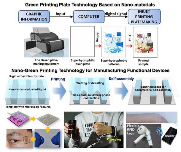 Schematic illustration of green printing plate technology based on nanomaterials and nano-green printing technology for manufacturing functional devices. The approach is completely different to photosensitizing technology. Song's group invented green plate-making technology via producing superhydrophobic patterns on superhydrophilic alumina surfaces by jetting nanomaterials. Highly precise self-assembly of nanomaterials in ink droplets along the vapor-solid-liquid three phase contact lines can be achieved accurately. Photos of printed wearable sensors, flexible solar cells, and memory devices are shown.