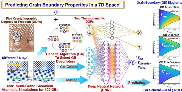 Genetic algorithm-guided deep learning of grain boundary diagrams: Addressing the challenge of five degrees of freedom