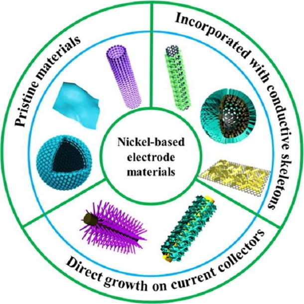 Nickel-based materials for supercapacitors - Materials Today