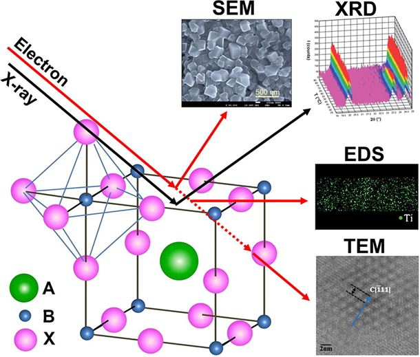 Methodologies for structural investigations of organic lead halide perovskites