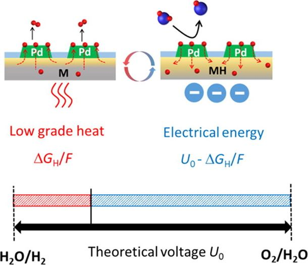 Metal hydride mediated water splitting: Electrical energy saving and decoupled H2/O2 generation