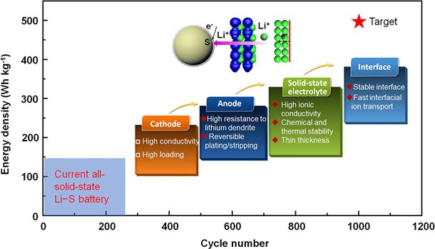 Solid-state lithium–sulfur batteries: Advances, challenges and perspectives
