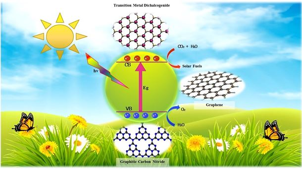 Transition metal dichalcogenides (top) and graphitic carbon nitrides (bottom) are two promising graphene-inspired photocatalysts for converting carbon dioxide into fuels. Credit Cheng-May Fung