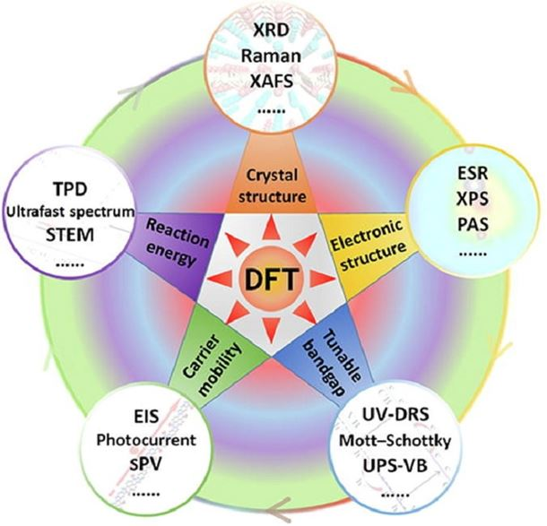 Two-dimensional photocatalyst design: A critical review of recent experimental and computational advances