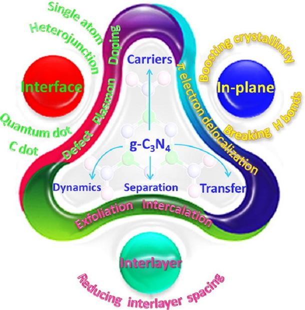 2D g-C3N4 for advancement of photo-generated carrier dynamics: Status and challenges