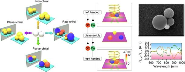 All-optical reconfigurable chiral meta-molecules
