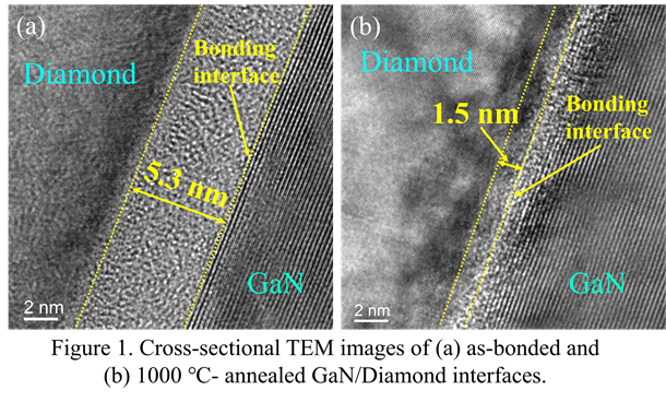 Attached cross-sectional TEM images of as-bonded and 1,000?-annealed GaN/Diamond interfaces