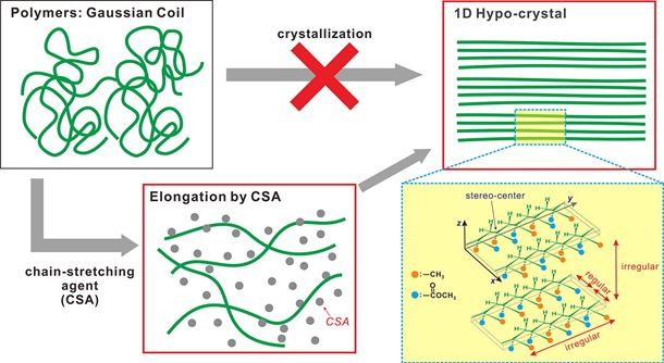 1D hypo-crystals: A novel concept for the crystallization of stereo-irregular polymers