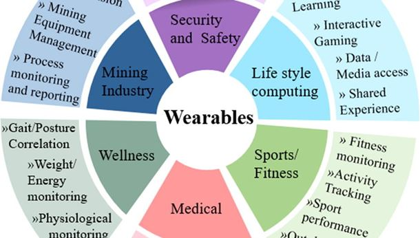 Advanced materials of printed wearables for physiological parameter monitoring