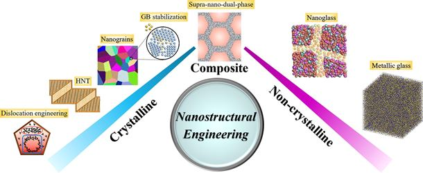 Nanostructural metallic materials: Structures and mechanical properties