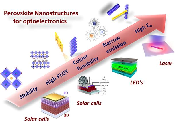 Perovskite nanostructures: Leveraging quantum effects to challenge optoelectronic limits