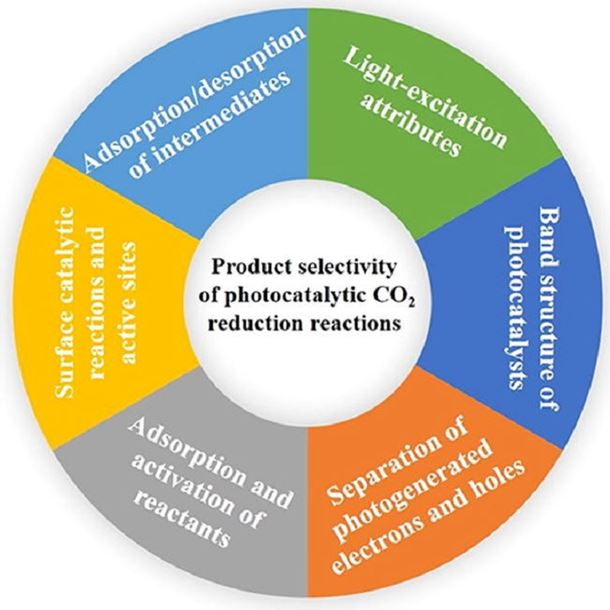 Product selectivity of photocatalytic CO2 reduction reactions
