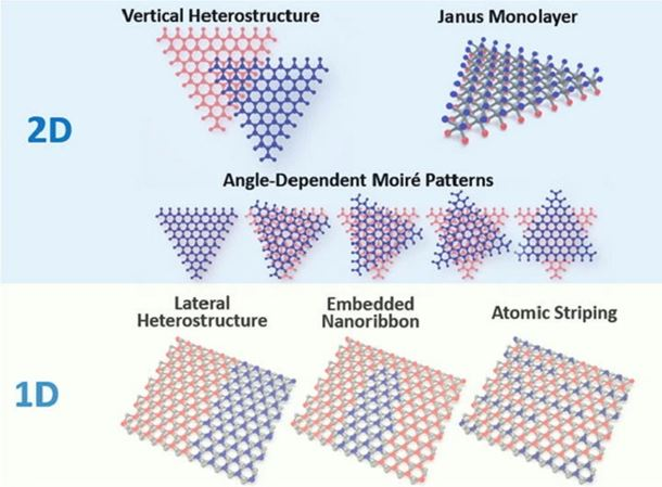 Functional hetero-interfaces in atomically thin materials