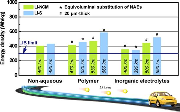 Towards better Li metal anodes: Challenges and strategies