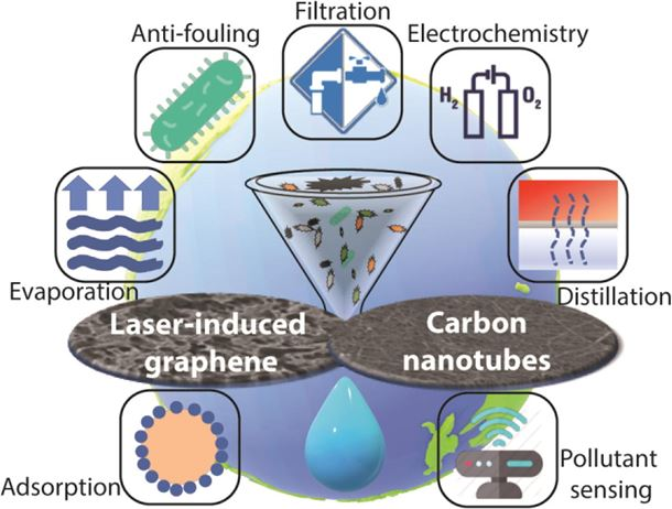 Laser-induced graphene and carbon nanotubes as conductive carbon-based materials in environmental technology